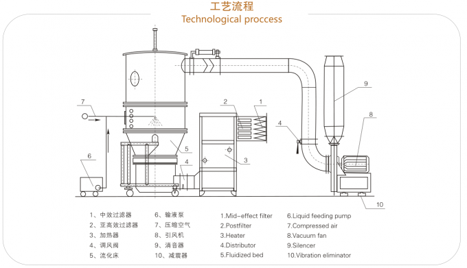 Stainless Steel Pharmaceutical Machinery / Boiling Fluidized Bed Granulator